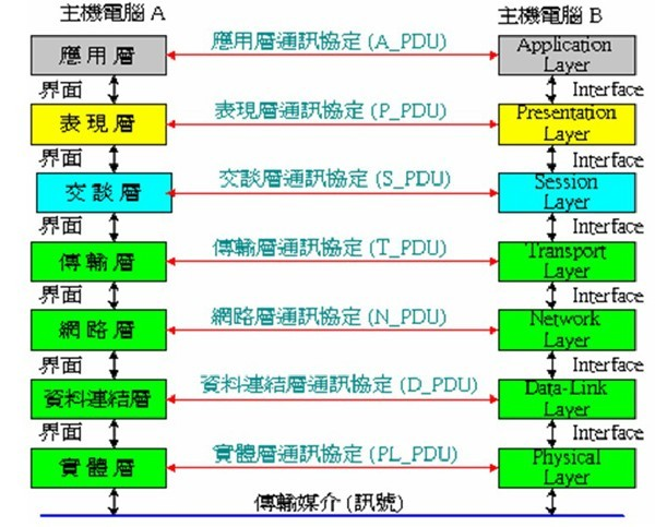 但是802.11a有一些先天上的缺點,首先,a無法與b相容,當企業建置802.11a網路設備時,原來電腦上的802.11b是無法入a網路的,設備的更新就必須要讓企業成本增加。再者,802.11a所使用的頻道,目前在大多數的國家,都屬於「管制頻道」包括在台灣國內,802.11a所定義使用的頻道是國家管制使用的頻道,目前是給飛航與軍方使用,並未開放許多國家,包含歐洲幾個大國,對802.