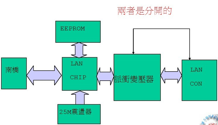 chip动作原理与应用