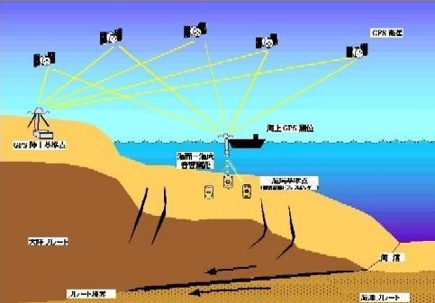 近海gps系统导航系统建立框架图