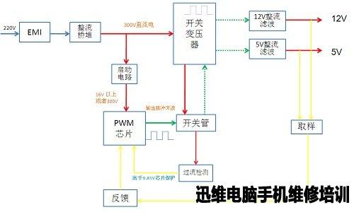 输入电压经过整流滤波电路