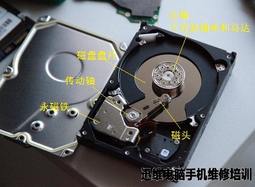 控制电机(磁铁)和外壳是机械硬盘里面